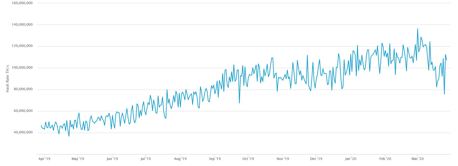 Screenshot_2020-03-28 Hash Rate.png